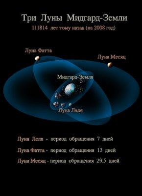 Жизнь на Мидгард-Земле