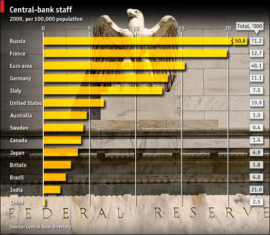 Россия является лидером по количеству банковских служащих на душу населения