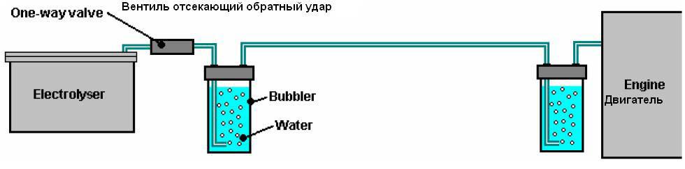 водородной ячейке Мейера.