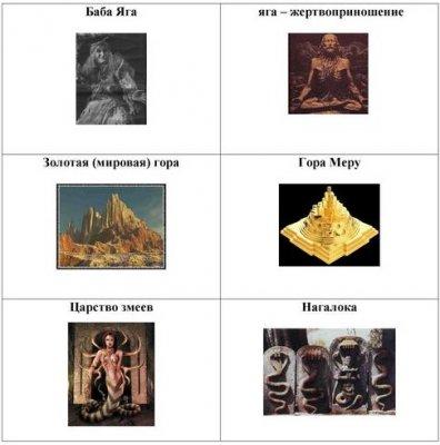 Тайна русских Сказок и Веды
