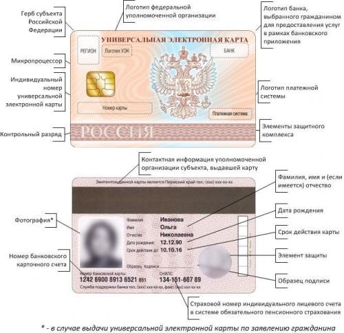 Что скрывается за внедрением в России Универсальной электронной карты