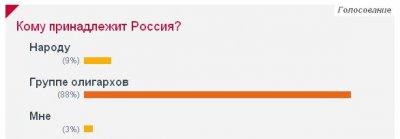 Кому принадлежит Россия?