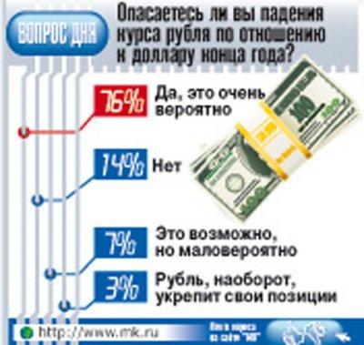 Очередное «крушение доллара»