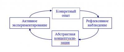 Обучение, как развитие.