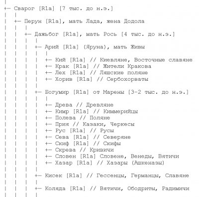 Прародина русского народа