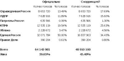 Статистика исследовала выборы