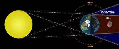 Митинг назначен в день Лунного Затмения, 10 декабря. Кем и почему?