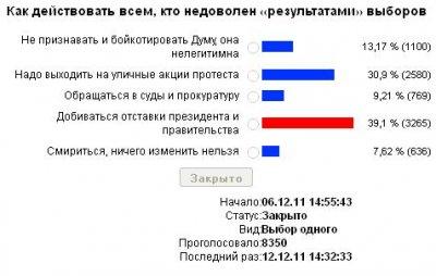 «Как действовать тем, кто недоволен «результатами» выборов?