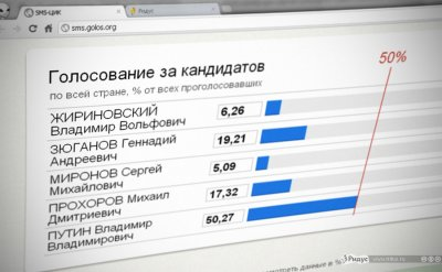 ИТОГИ ВЫБОРОВ ПРЕЗИДЕНТА РФ В МАРТЕ 2012