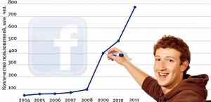 Западня Facebook
