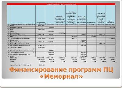 Мемориал и другие 'правозащитные' общества - проплаченные 'западными друзьями россии'