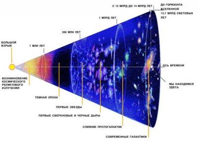Большой Взрыв в религиях и науке.