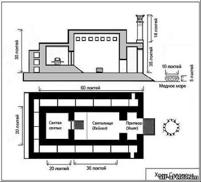 Изгнанные из Рая или возвращение памяти: Храм Соломона или Дворец