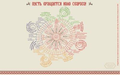 Про славянский праздник Комоедица, другие славянские природные праздники (большой славянский календарь)