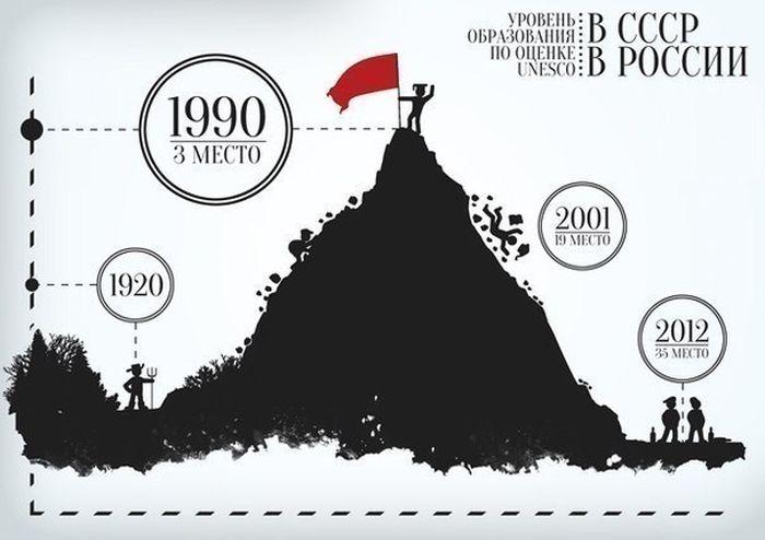Статистика по уровню образования СССР и РФ
