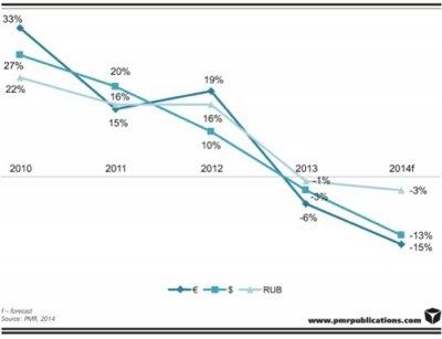 Падение российского рынка информационных технологий
