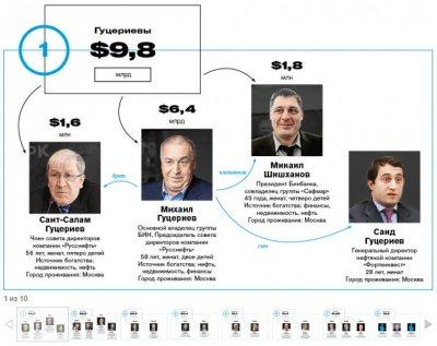 Многонациональные олигархические кланы, управляющие Россией