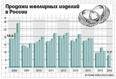 Падение российской экономики продолжается