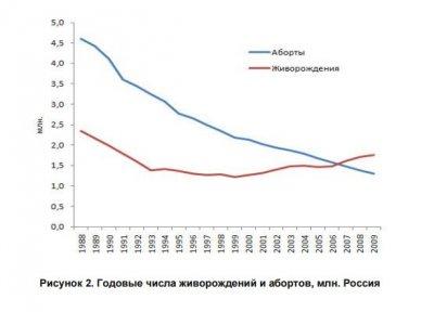 Аборты - советская бомба под русскую демографию