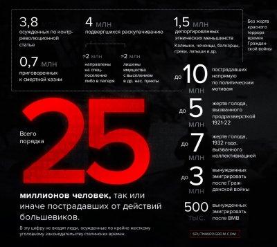 Большевистский террор против русского общества