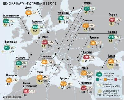 Самый дешёвый российский газ для Метрополии
