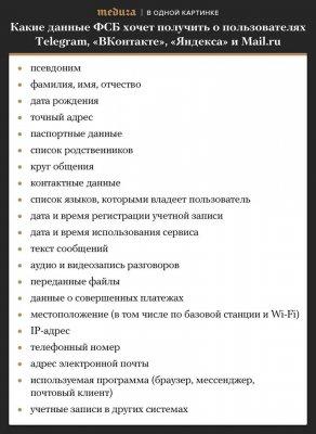 Какие данные ФСБ требует от социальных сетей