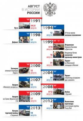 Мнение Рахимера: Слабоумие российской власти  в августе месяце