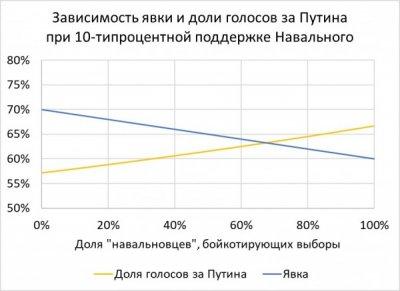 Незащищенная прослойка Населения России.