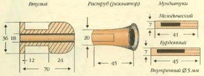 Волынка - старинный славянский инструмент
