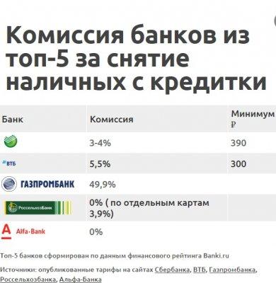 Сбербанк незаконно берет процент за обналичивание кредитных карт