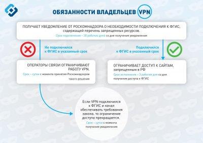 Роскомнадзор требует vpn сервисы подключиться к их реестру запрещенных сайтов