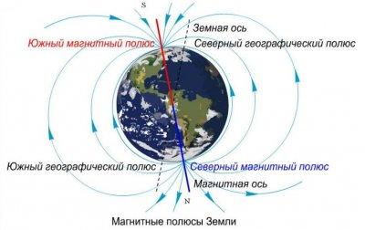МАТРЁШКА (Концепция восприятия материального мира)