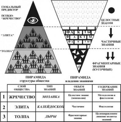 Истинное знание было заменено на информацию