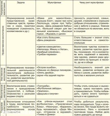 Разница между советскими и современными мультфильмами