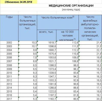 Медицину в России оптимизируют для уничтожения ненужного населения