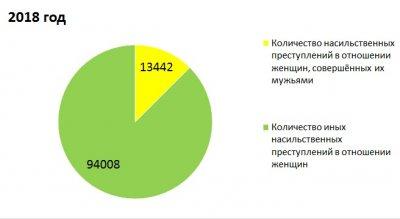 Закон о семейно-бытовом насилии как инструмент разрушения семей россиян