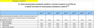 Почему демография в России снижается с каждым годом