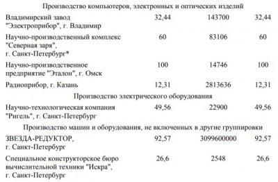 Медведев подписал план продажи портов, НИИ и центра радиоэлектронной борьбы