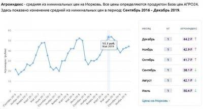 Министерство труда России собирается понизить минимальный прожиточный минимум