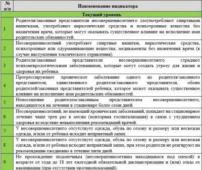 Новости Москвы: семьи с детьми будут под наблюдением