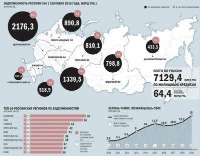10% взрослых россиян находятся в кредитных оковах