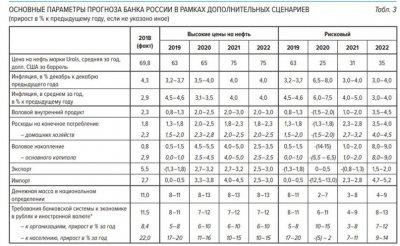 Выйдет ли Россия из коронакризиса?