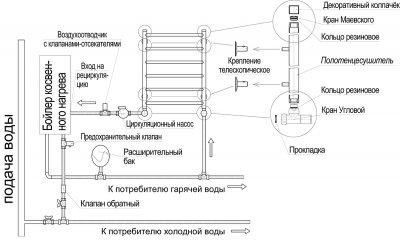 Полотенцесушитель: разновидности, технологии, преимущества и недостатки