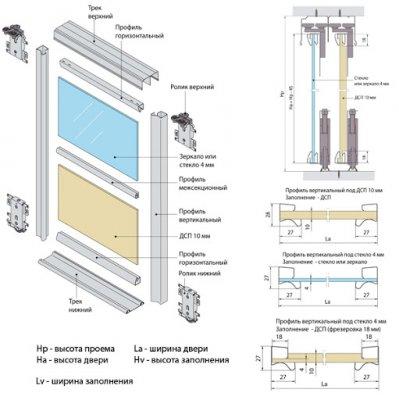 Система раздвижных дверей для шкафа купе