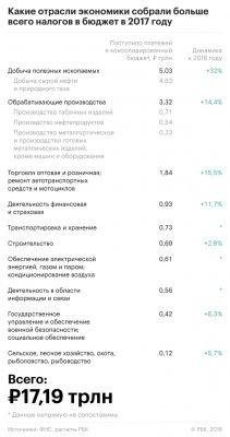 Денег в России осталось ровно на один год