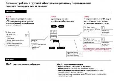 Цифровые пропуска в Москве с 13 апреля