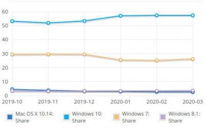 Windows 7 возвращается благодаря коронакризису