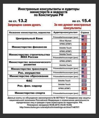 Узаконенное бесправие Президента и правительства РФ