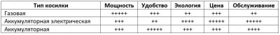 Бензиновые vs электрические газонокосилки: факторы выбора