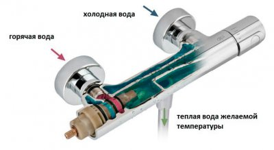 Зачем нужен смеситель с термостатом?